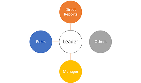 ED 363 for Leaders - more than a 360 instrument